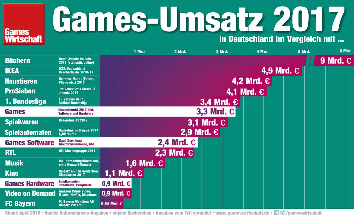 Games-Umsatz-Vergleich-Musik-Film-2017-GamesWirtschaft.png
